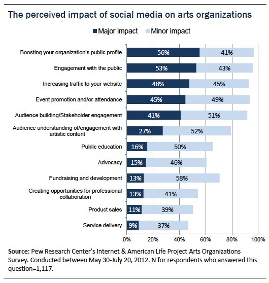 survey_social media perceived impact